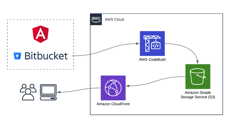 Building Angular Apps with AWS CodeBuild upon Bitbucket Pushes