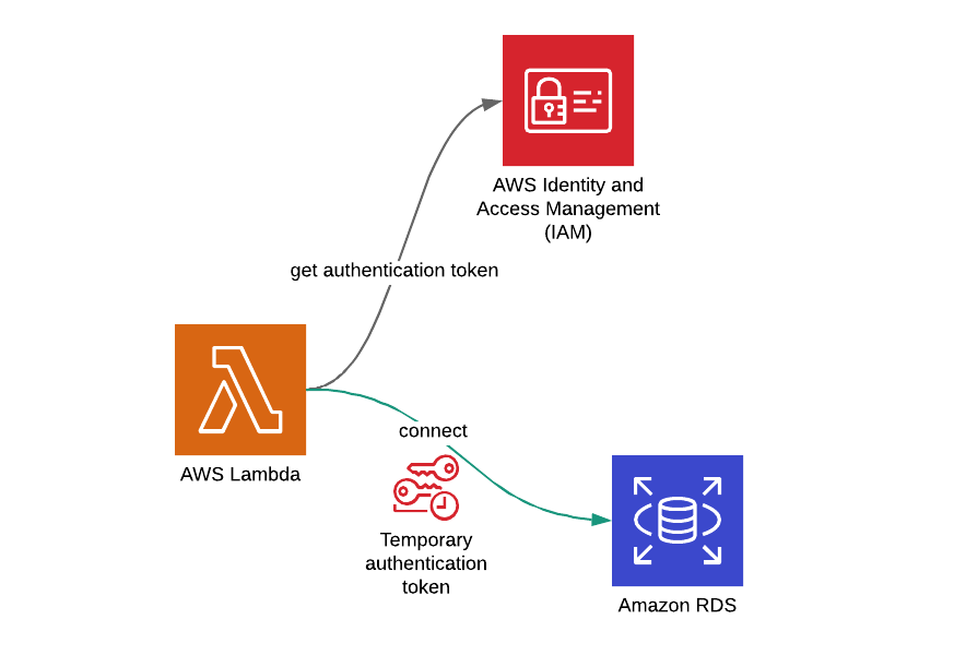 Amazon RDS Iam Authentication