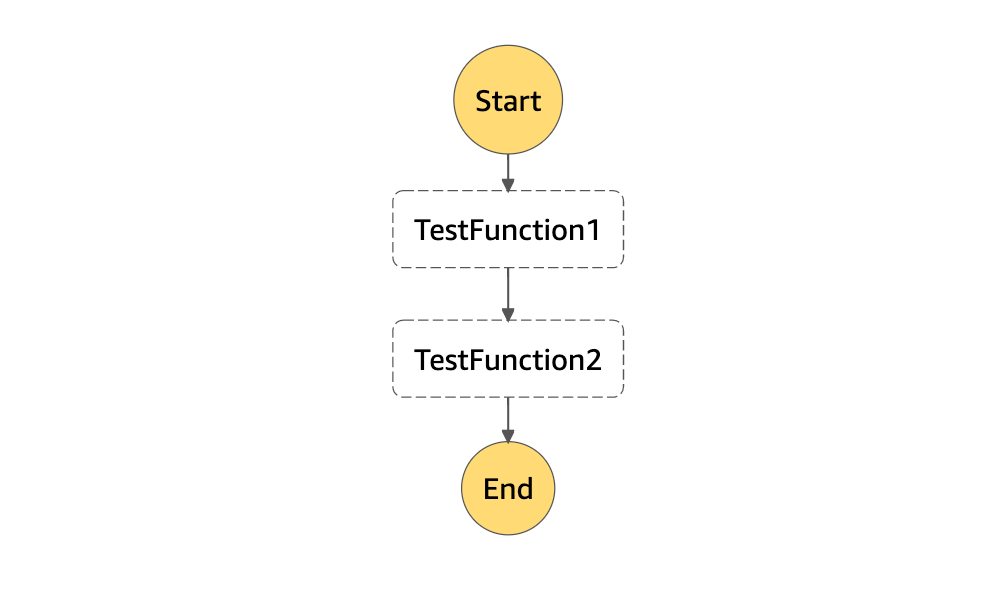 Step Functions state machine diagram for the example