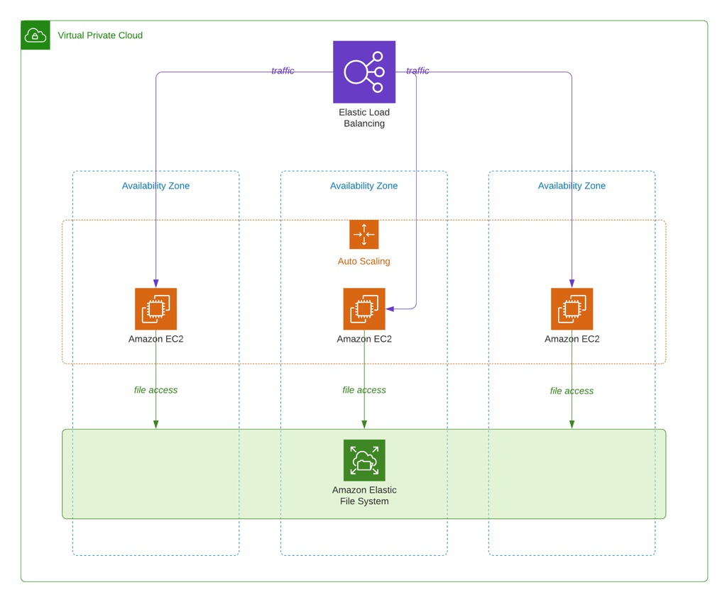 Sample AWS architecture of the EFS usage by EC2