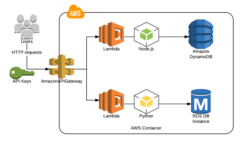 Contolling API Usage with API Keys and Usage Plans on AWS API Gateway
