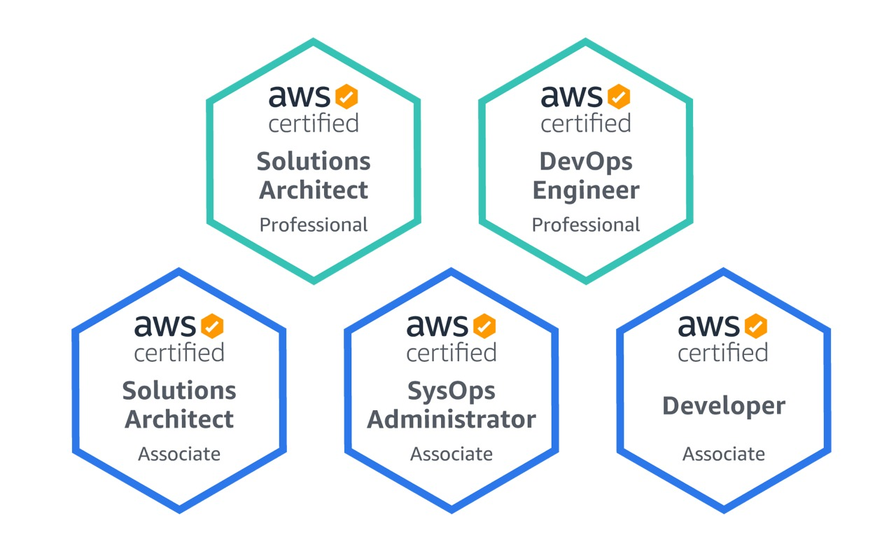 AWS certifications owned by Emre Yilmaz