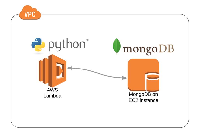 Accessing a MongoDB instance from AWS Lambda using Python