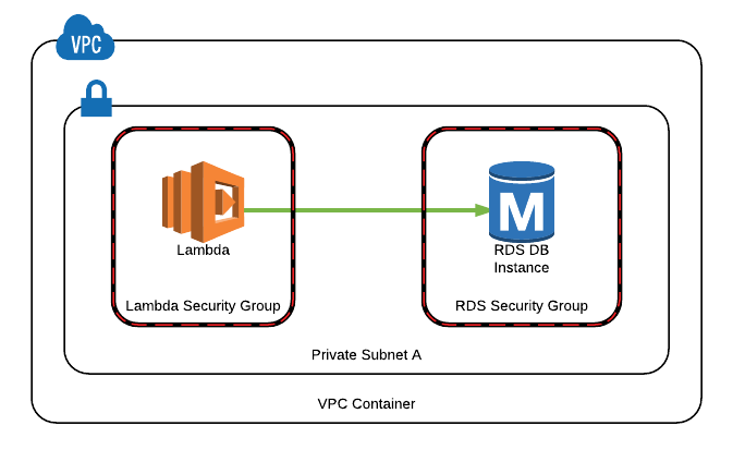 Running AWS Lambda in VPC and Accessing RDS
