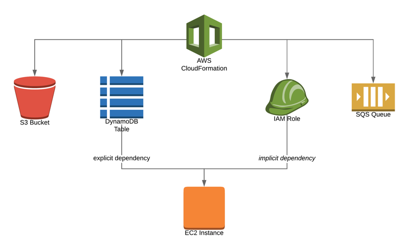 AWS CloudFormation resource creations order