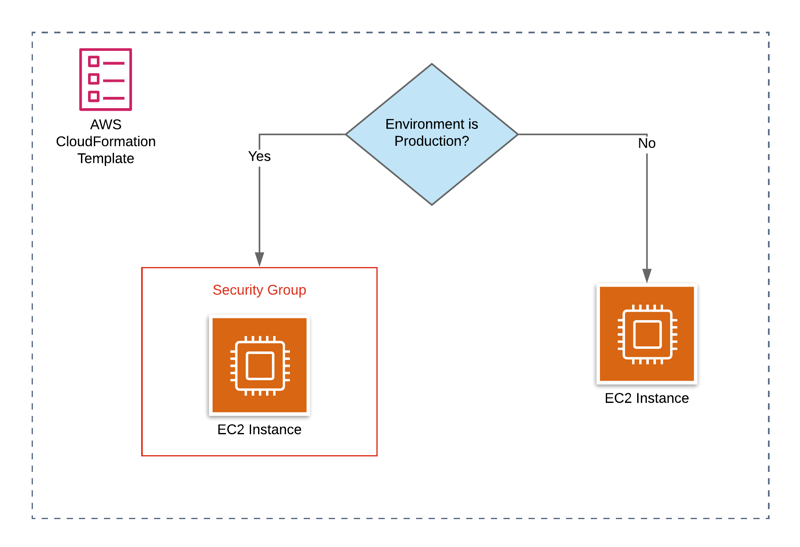 Defining Resource Properties Conditionally Using AWS