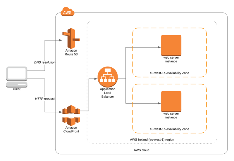 CloudFront Dynamic Web Distribution Sample Architecture