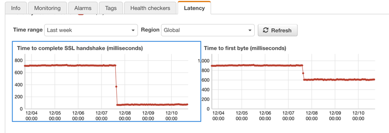 Serving Dynamic Websites with Amazon CloudFront | Shikisoft Blog