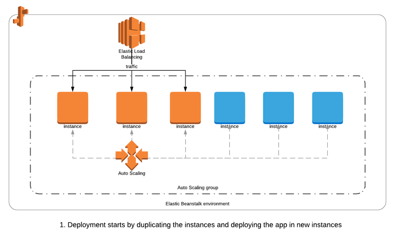 Which AWS Elastic Beanstalk Deployment Method Should You Use