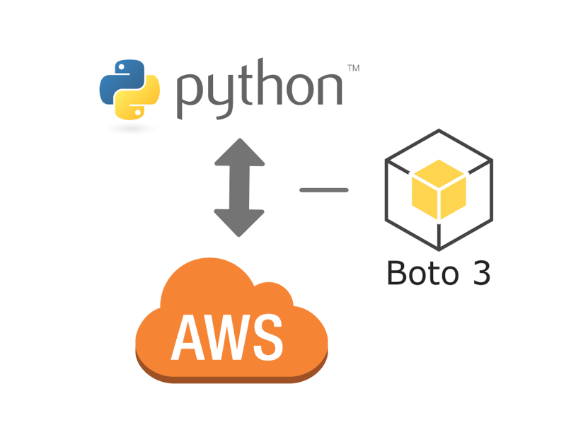 Accessing AWS Resources Using Python Scripts | Shikisoft Blog