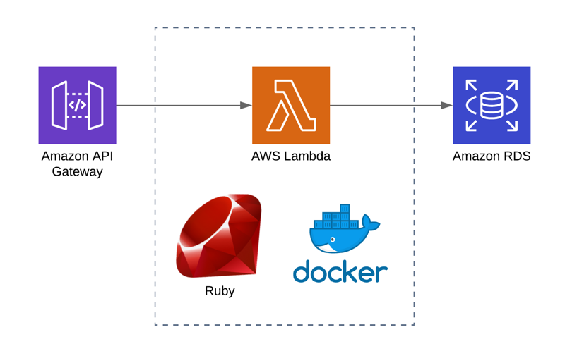 Using Ruby for AWS Lambda and Creating a Serverless API to Access Amazon RDS MySQL