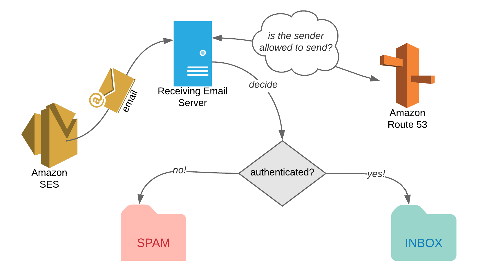 Increasing Email Deliverability When Using Amazon SES | Shikisoft Blog